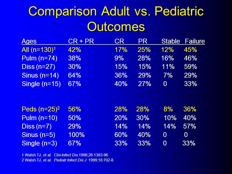 Comparison Adult vs. Pediatric Outcomes