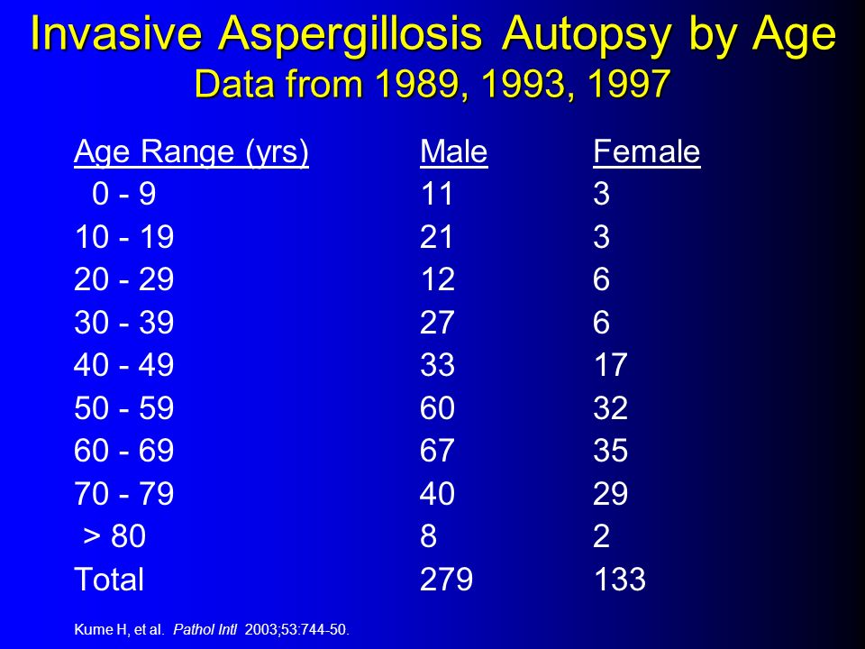 Invasive Aspergillosis Autopsy by Age Data from 1989, 1993, 1997