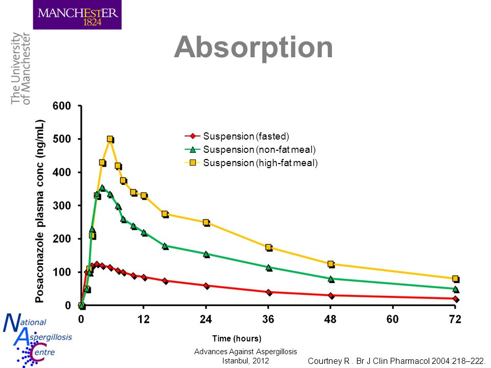 Absorption Suspension (fasted) Suspension (non-fat meal)