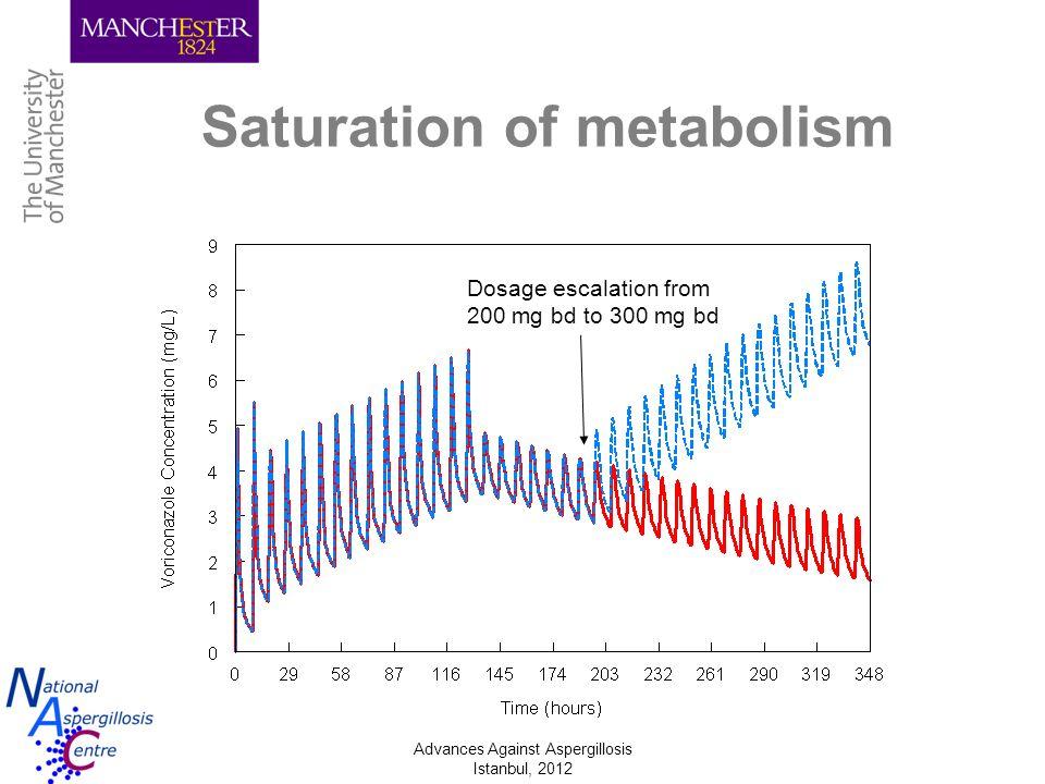 Saturation of metabolism