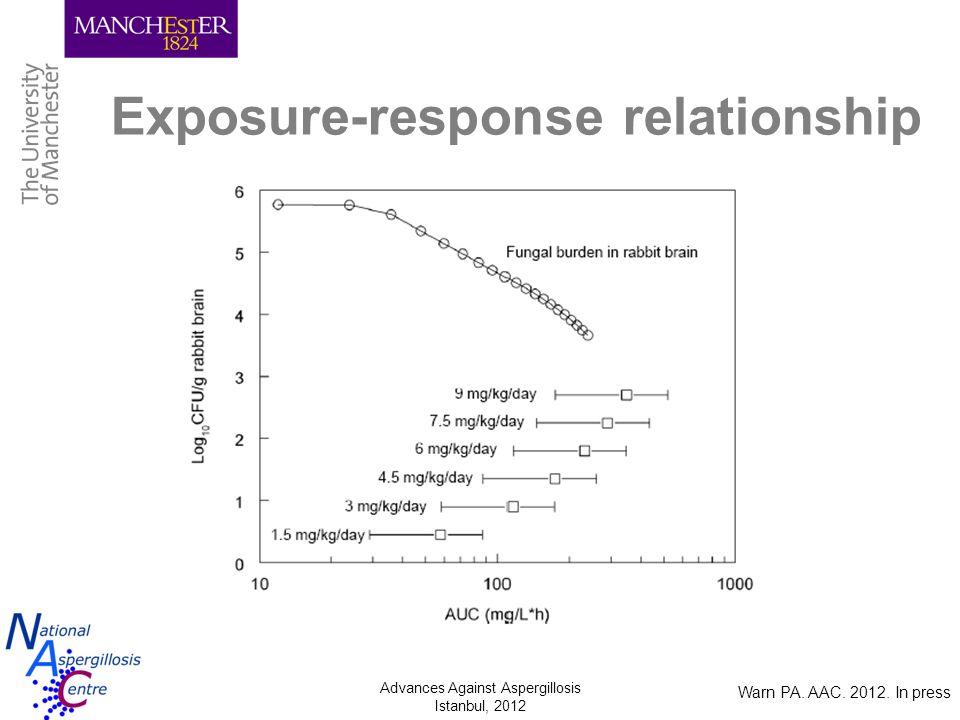 Exposure-response relationship