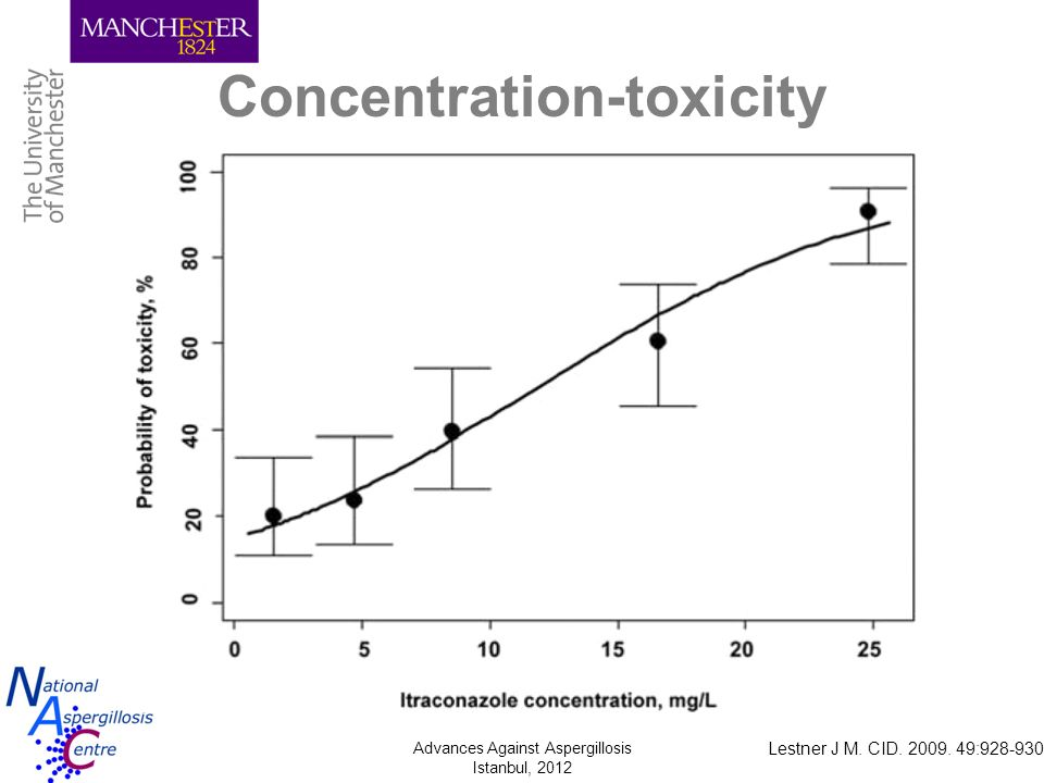 Concentration-toxicity