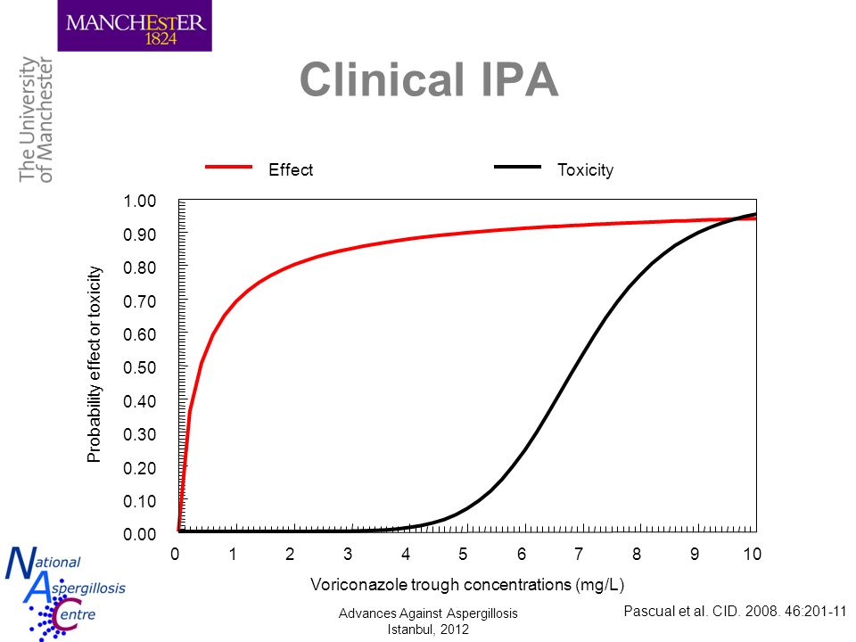 Clinical IPA 1. 2. 3. 4. 5. 6. 7. 8. 9. 10. Voriconazole trough concentrations (mg/L) 0.00.