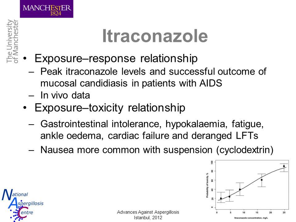 Itraconazole Exposure–response relationship
