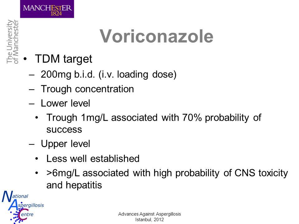 Voriconazole TDM target 200mg b.i.d. (i.v. loading dose)