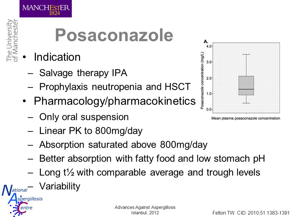 Anti-fungal therapeutic drug monitoring and azole dose