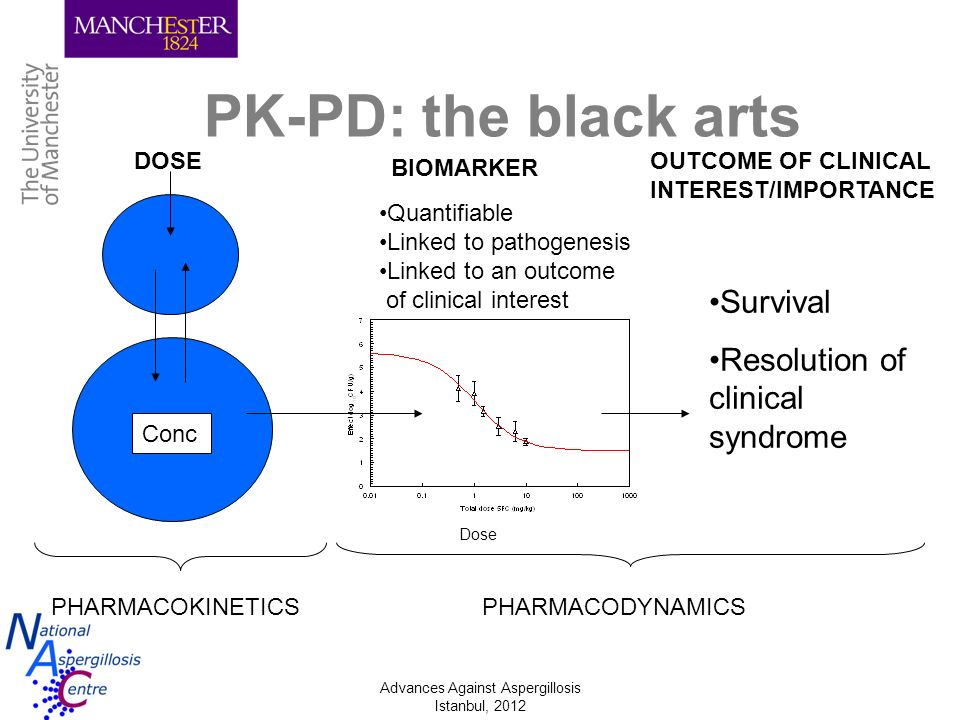 PK-PD: the black arts Survival Resolution of clinical syndrome DOSE