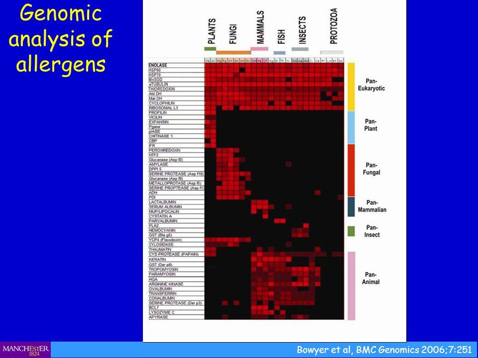 Genomic analysis of allergens