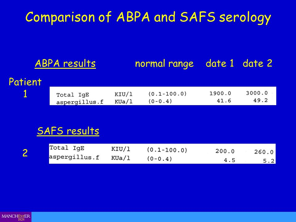 Comparison of ABPA and SAFS serology