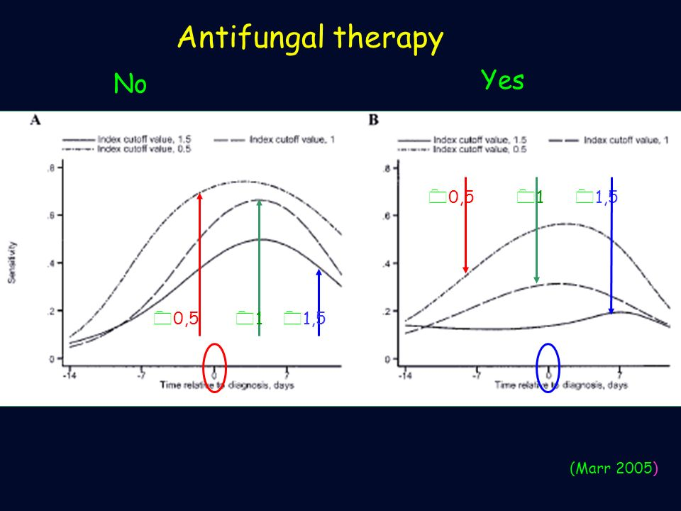 Antifungal therapy No Yes 0,5 1 1,5 0,5 1 1,5 (Marr 2005)