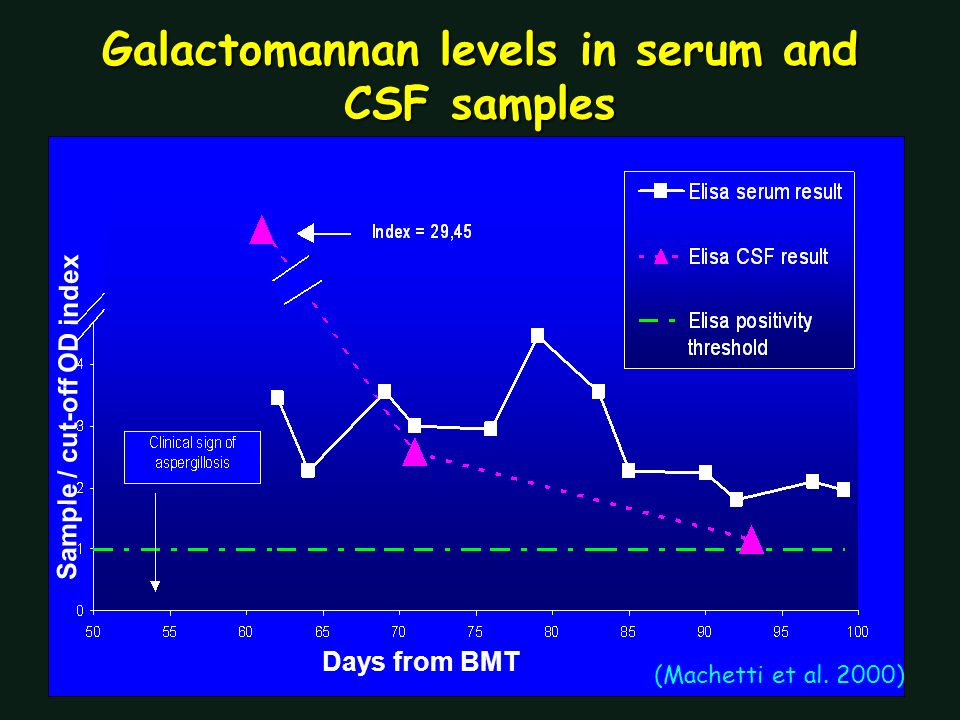 Galactomannan levels in serum and CSF samples