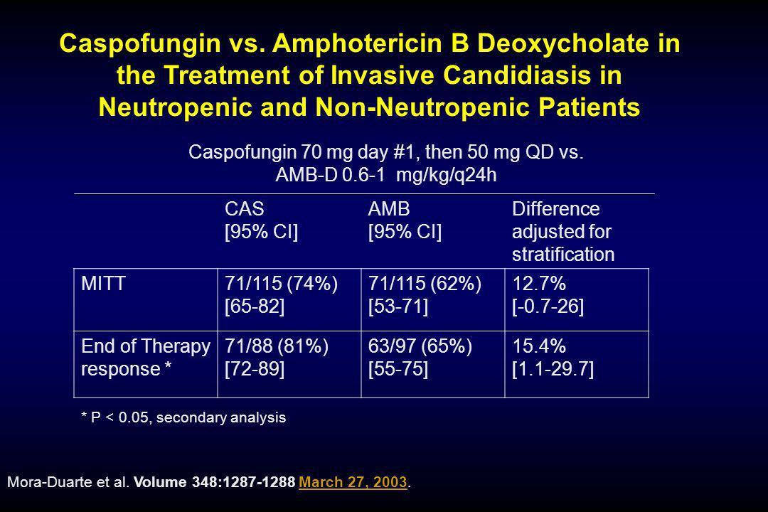 Caspofungin 70 mg day #1, then 50 mg QD vs.