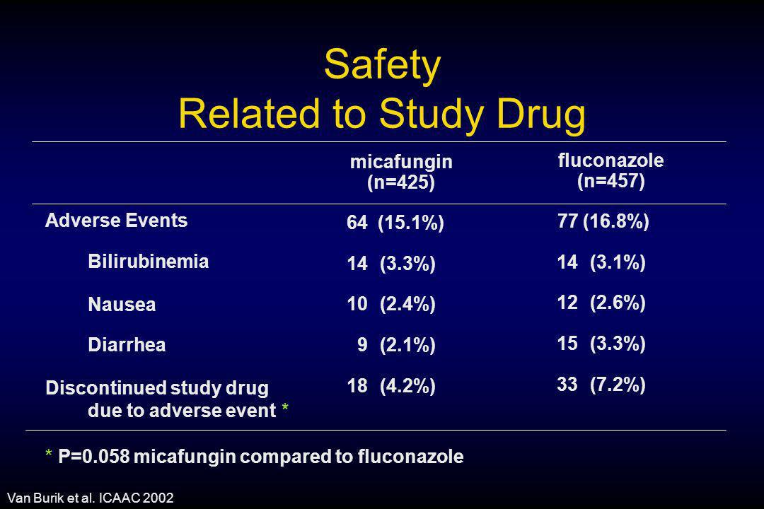 Safety Related to Study Drug