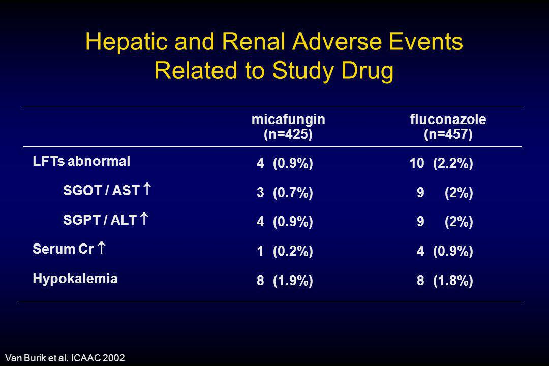 Hepatic and Renal Adverse Events Related to Study Drug