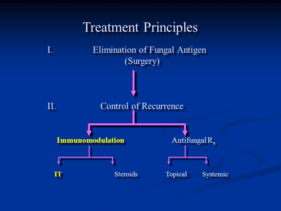 Treatment Principles I. Elimination of Fungal Antigen (Surgery)