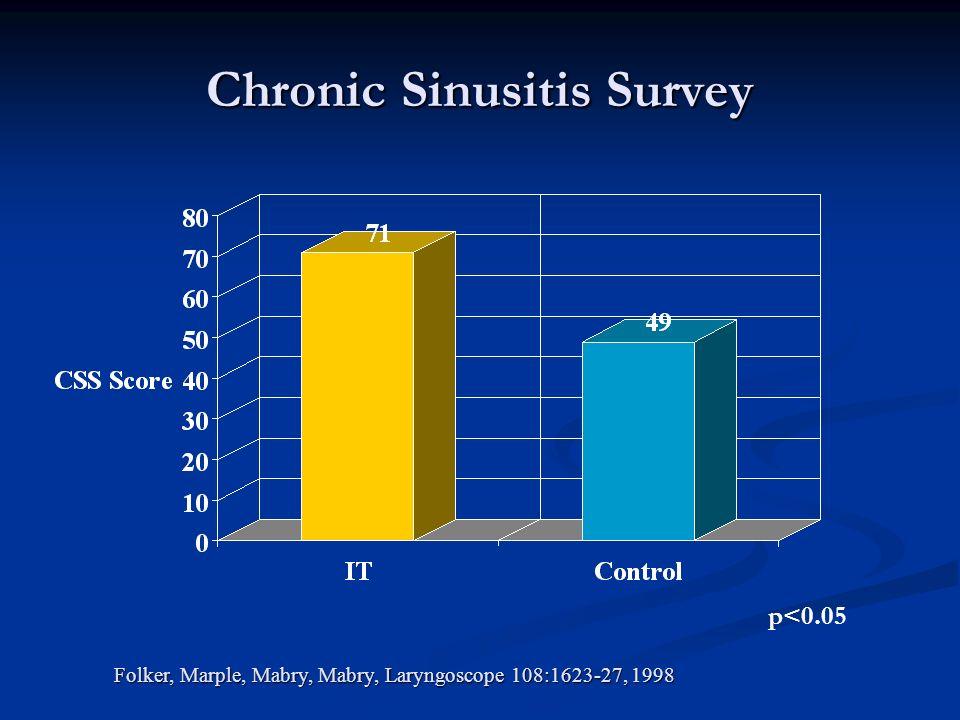 Chronic Sinusitis Survey