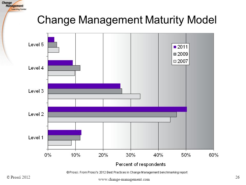 organizational change management best practices pdf