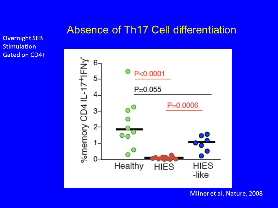 Absence of Th17 Cell differentiation