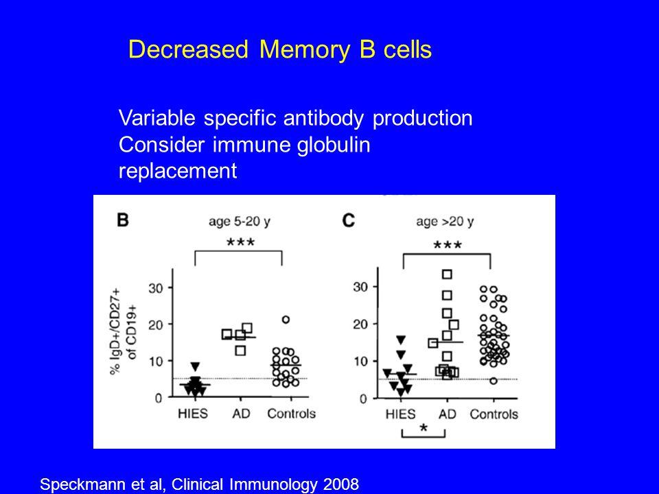 Decreased Memory B cells