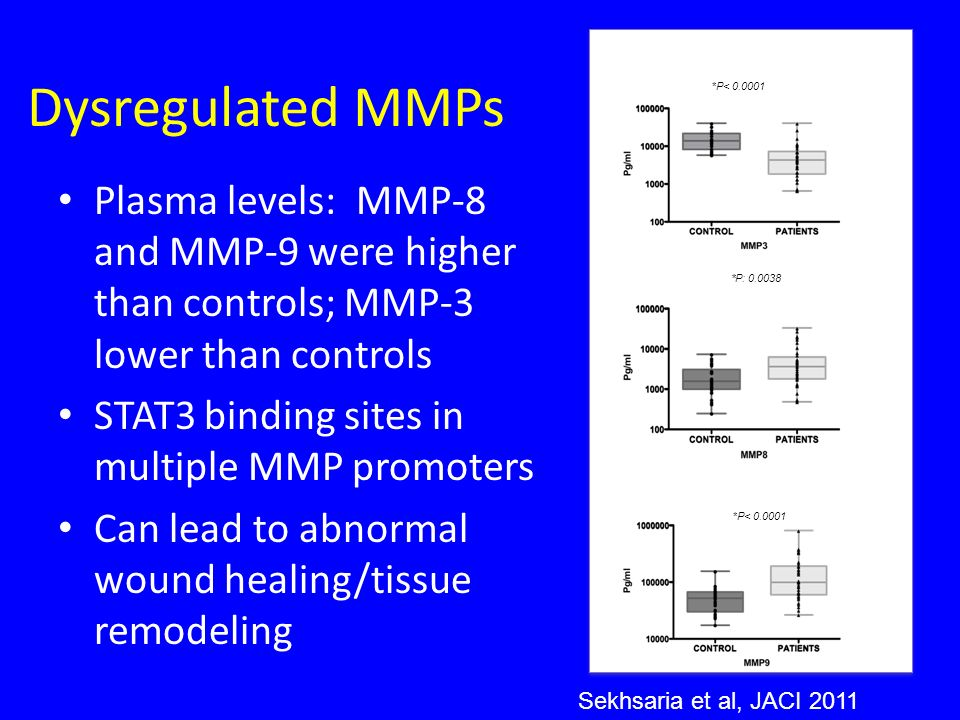 Dysregulated MMPs *P< 0.0001. Plasma levels: MMP-8 and MMP-9 were higher than controls; MMP-3 lower than controls.