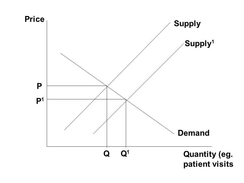 Price Supply Supply1 P P1 Demand Q Q1 Quantity (eg. patient visits