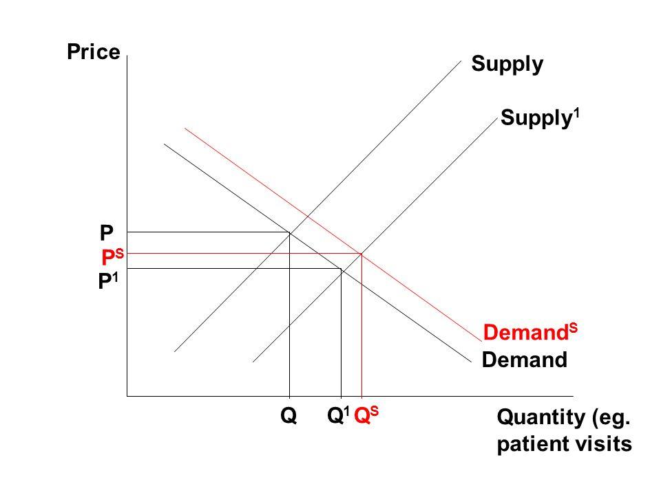 Price Supply Supply1 P PS P1 DemandS Demand Q Q1 QS Quantity (eg. patient visits