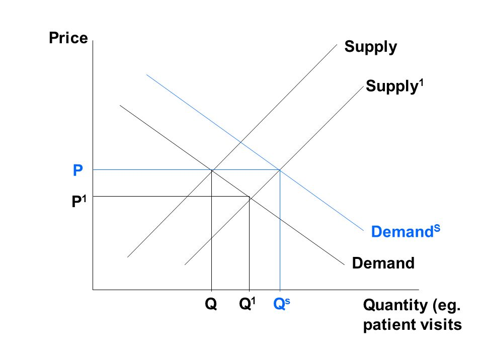 Price Supply Supply1 P P1 DemandS Demand Q Q1 Qs Quantity (eg. patient visits