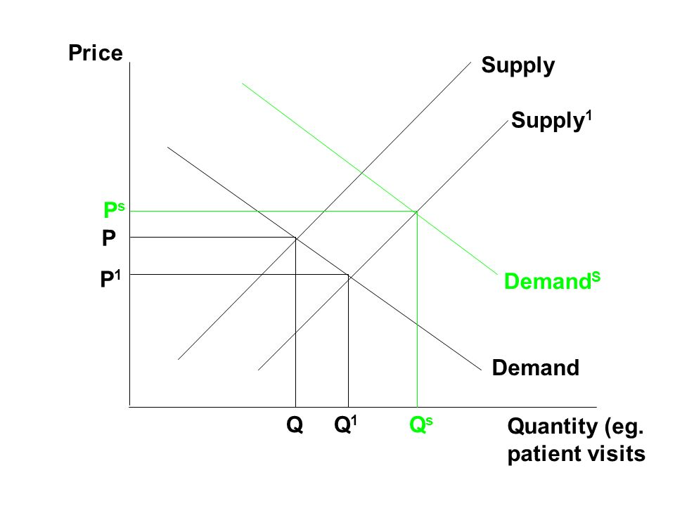 Price Supply Supply1 Ps P P1 DemandS Demand Q Q1 Qs Quantity (eg. patient visits