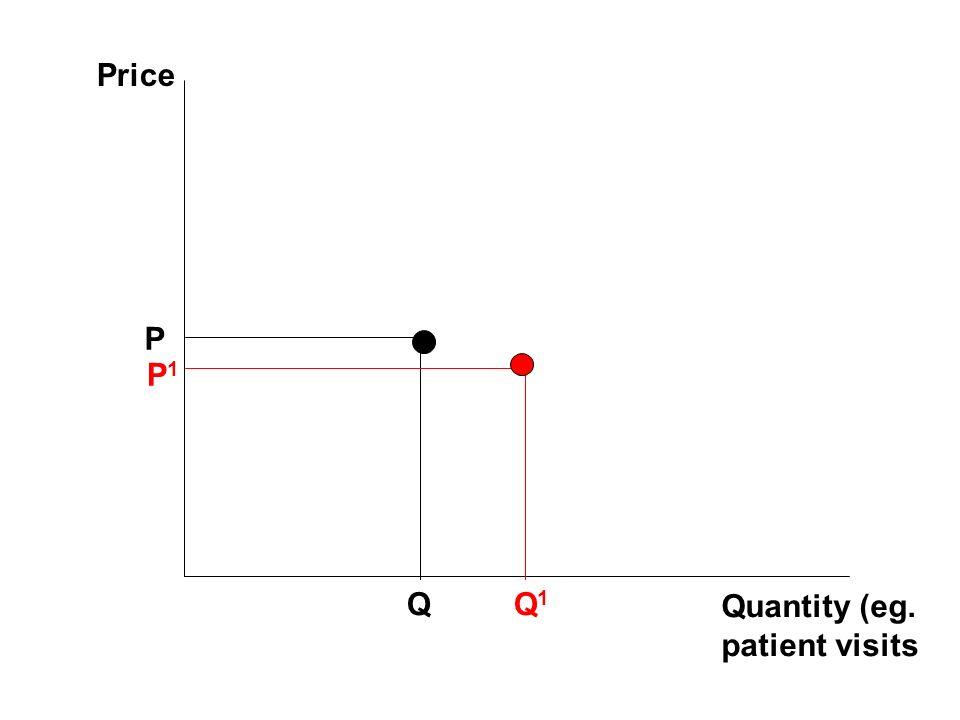 Price P P1 Q Q1 Quantity (eg. patient visits