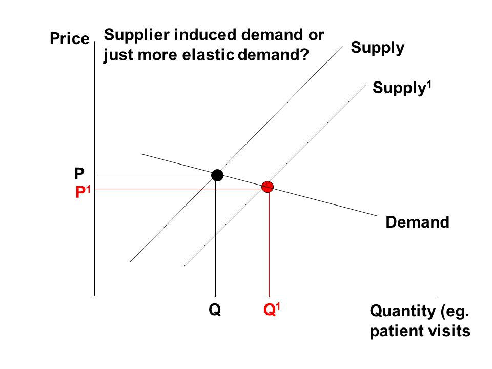 Supplier induced demand or