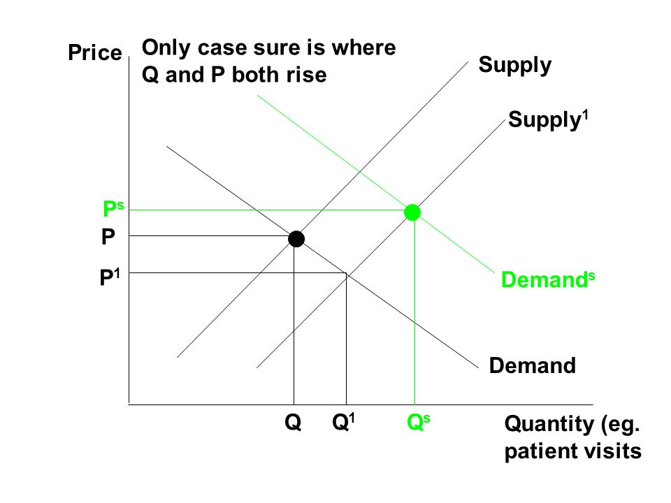 Only case sure is where Q and P both rise. Price. Supply. Supply1. Ps. P. P1. Demands. Demand.