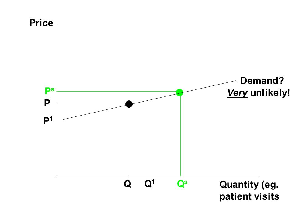 Price Demand Very unlikely! Ps P P1 Q Q1 Qs Quantity (eg. patient visits