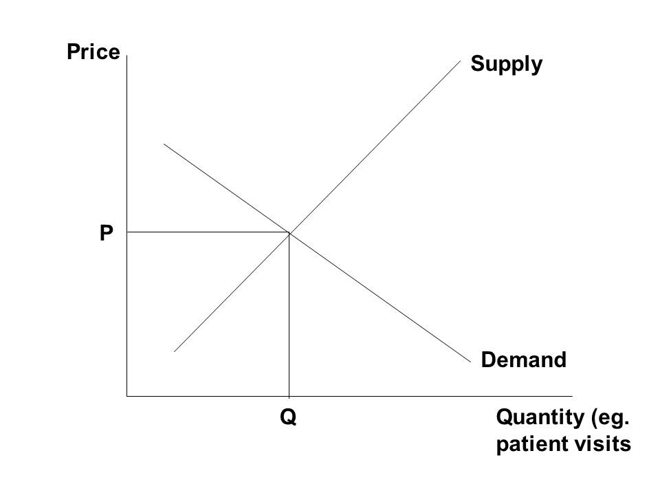 Price Supply P Demand Q Quantity (eg. patient visits