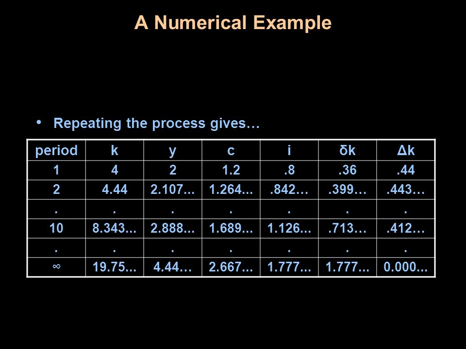 A Numerical Example Repeating the process gives… period k y c i δk Δk