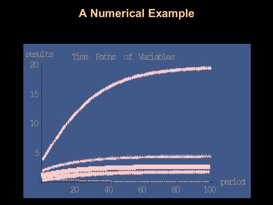 A Numerical Example Graphing our results in Mathematica gives us,