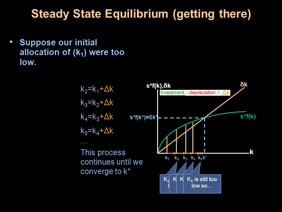 Steady State Equilibrium (getting there)