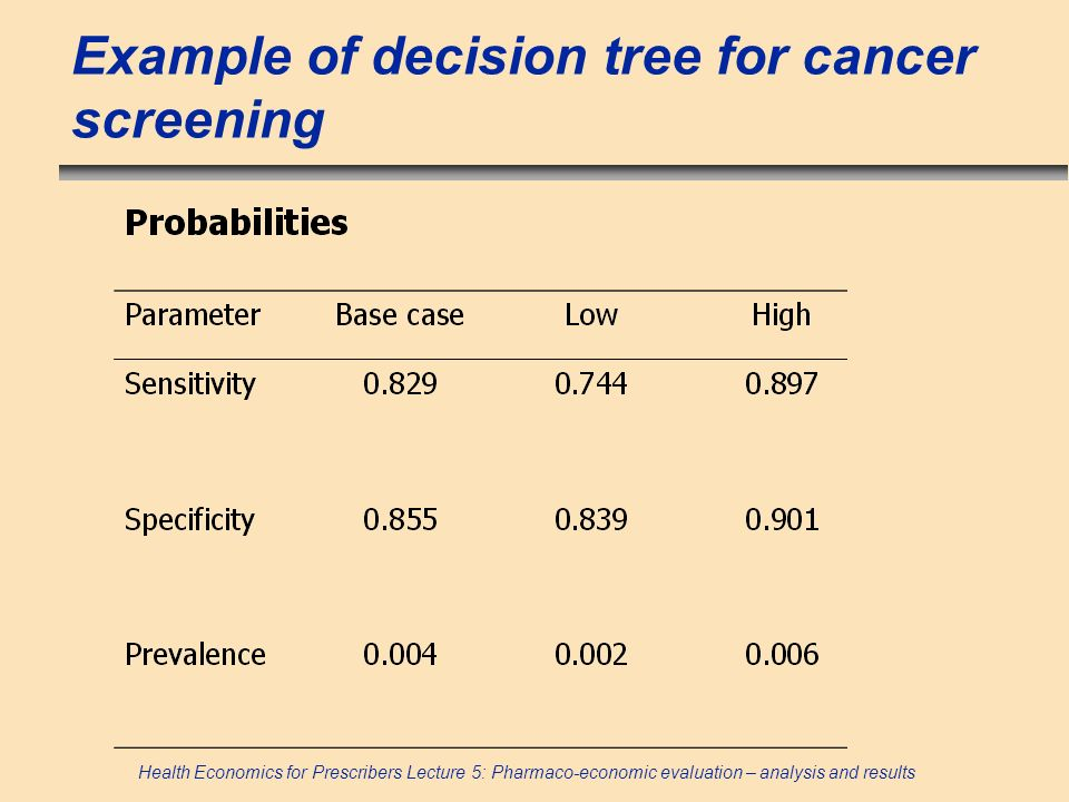Example of decision tree for cancer screening