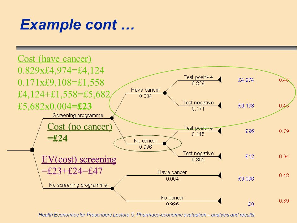 Example cont … Cost (have cancer) 0.829x£4,974=£4,124