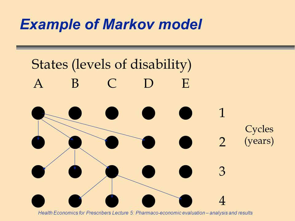States (levels of disability)