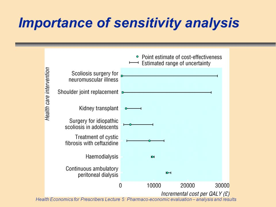Importance of sensitivity analysis