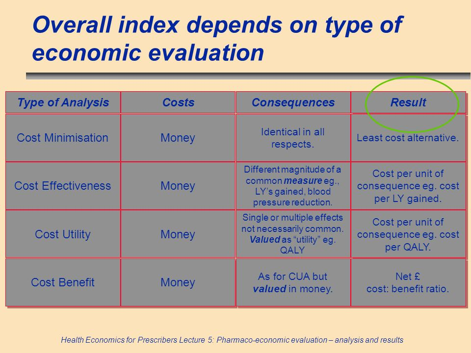 Overall index depends on type of economic evaluation