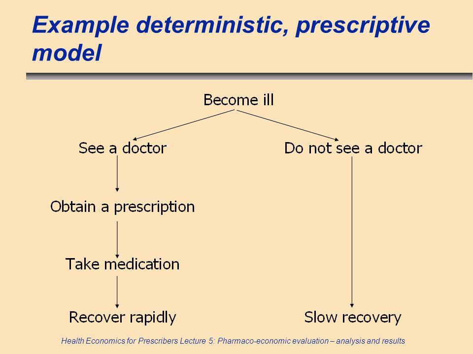 Example deterministic, prescriptive model