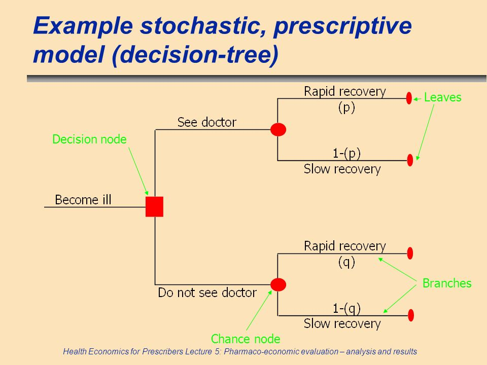 Example stochastic, prescriptive model (decision-tree)