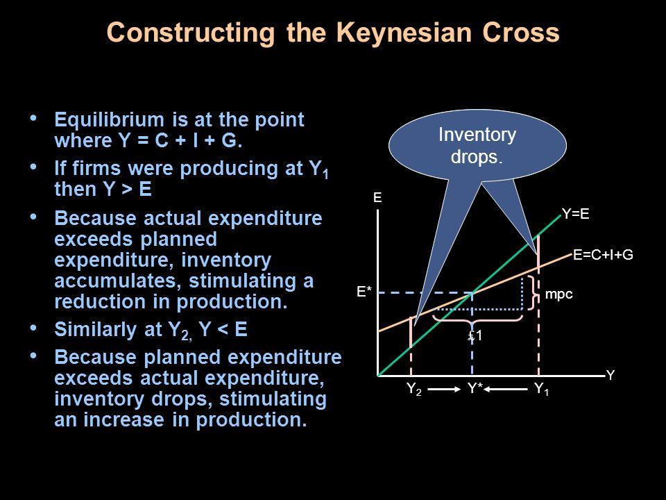 Constructing the Keynesian Cross