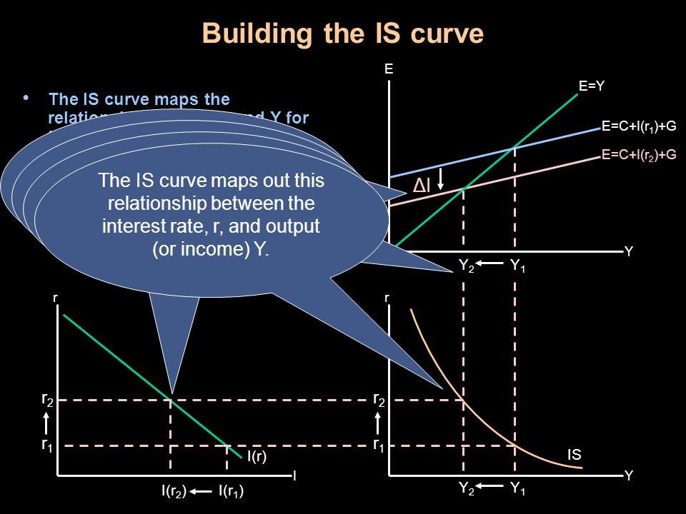 So Y decreases from Y1 to Y2.