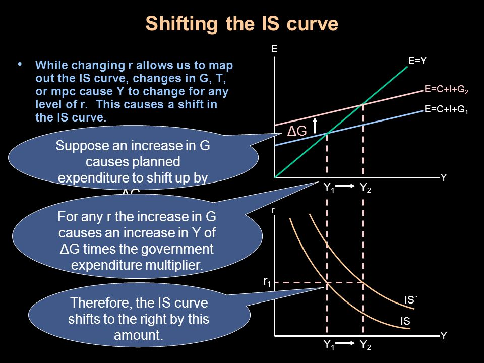 Shifting the IS curve ΔG