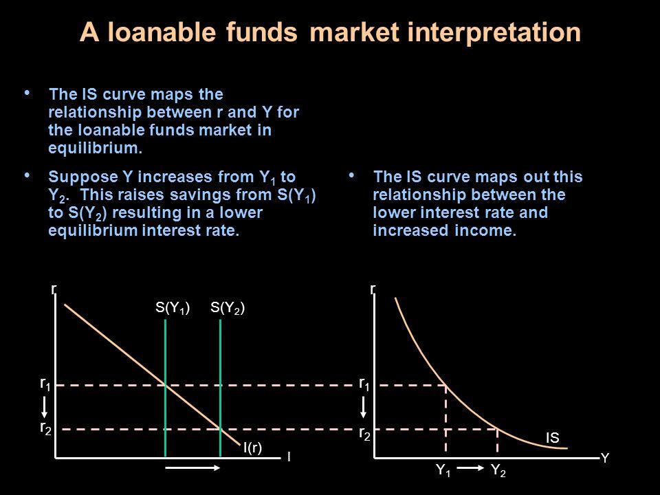 A loanable funds market interpretation