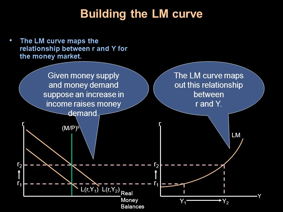 The LM curve maps out this relationship between r and Y.