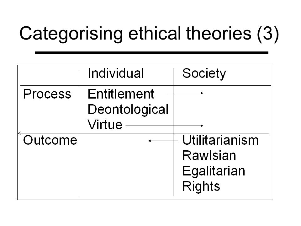 Categorising ethical theories (3)