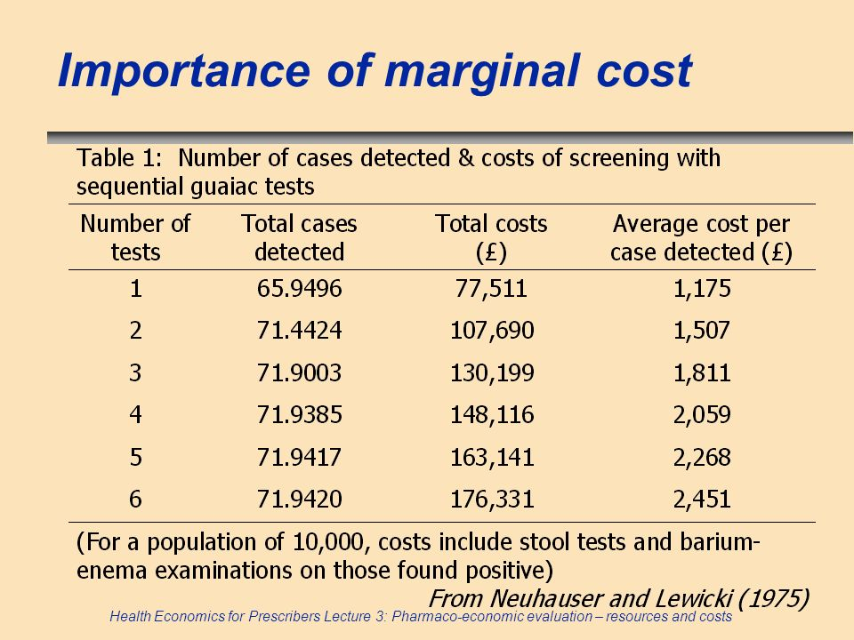 Importance of marginal cost